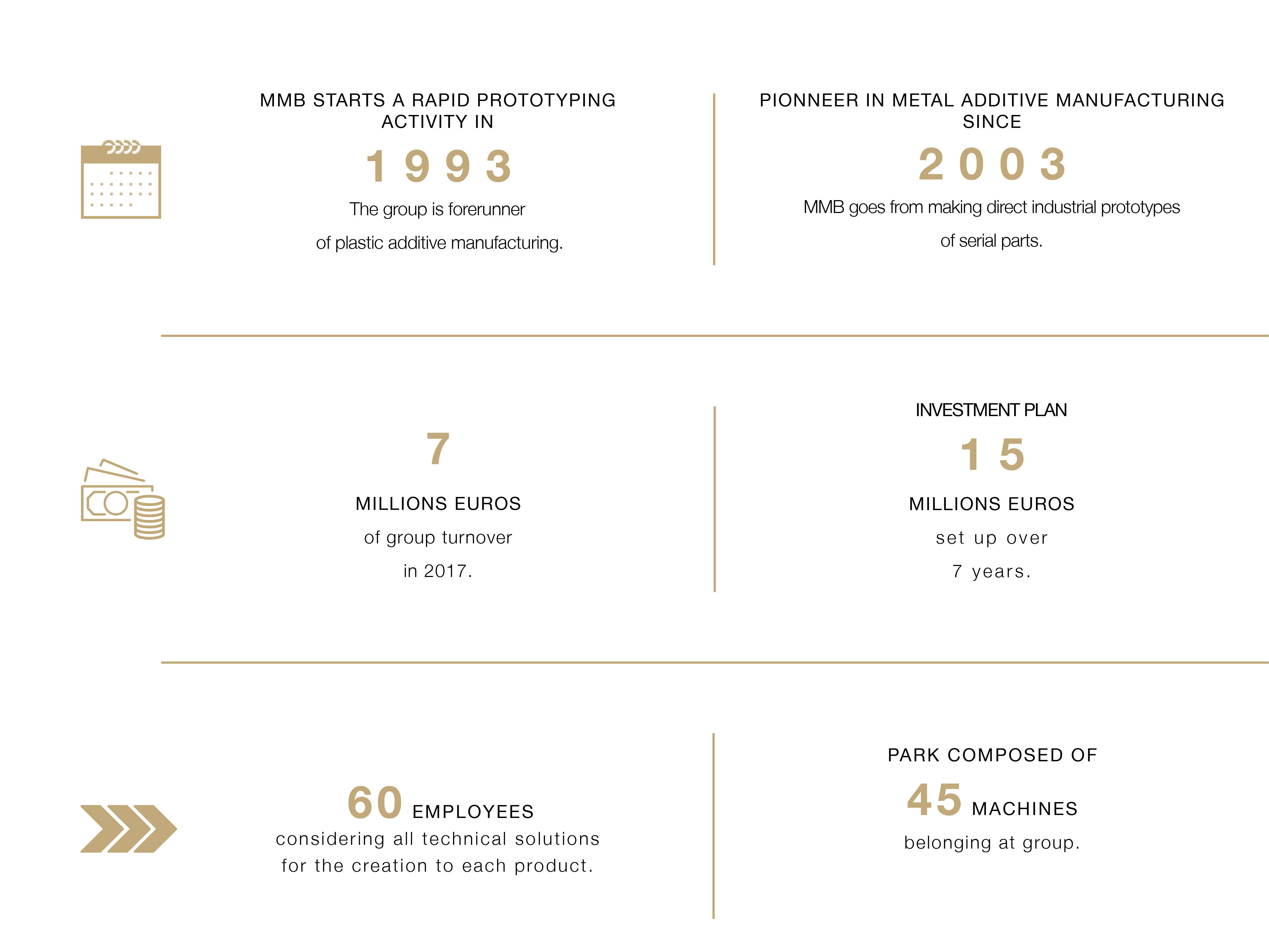 Key figures MMB